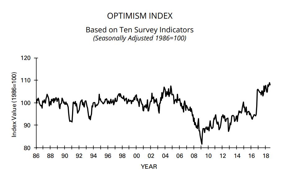 Morning Report: Small business optimism remains high