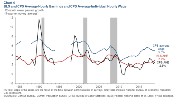average hourly earnings vs census