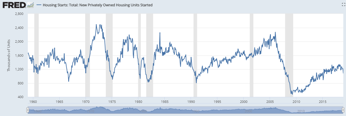 Morning Report: Housing starts disappoint