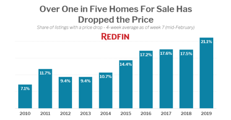 redfin price drop