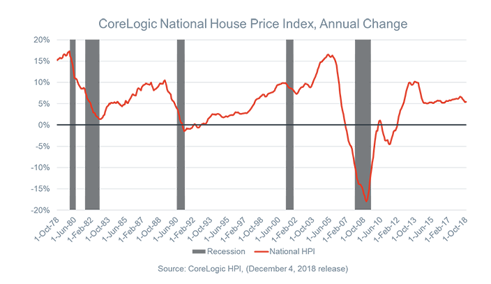 Morning Report: Housing cycles and bondmarkets.