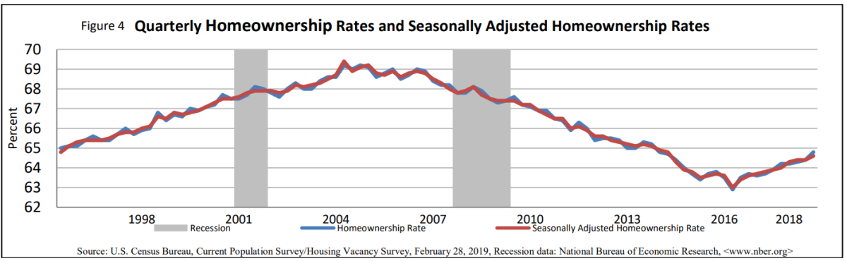 Morning Report: Homeownership rate jumps inQ4