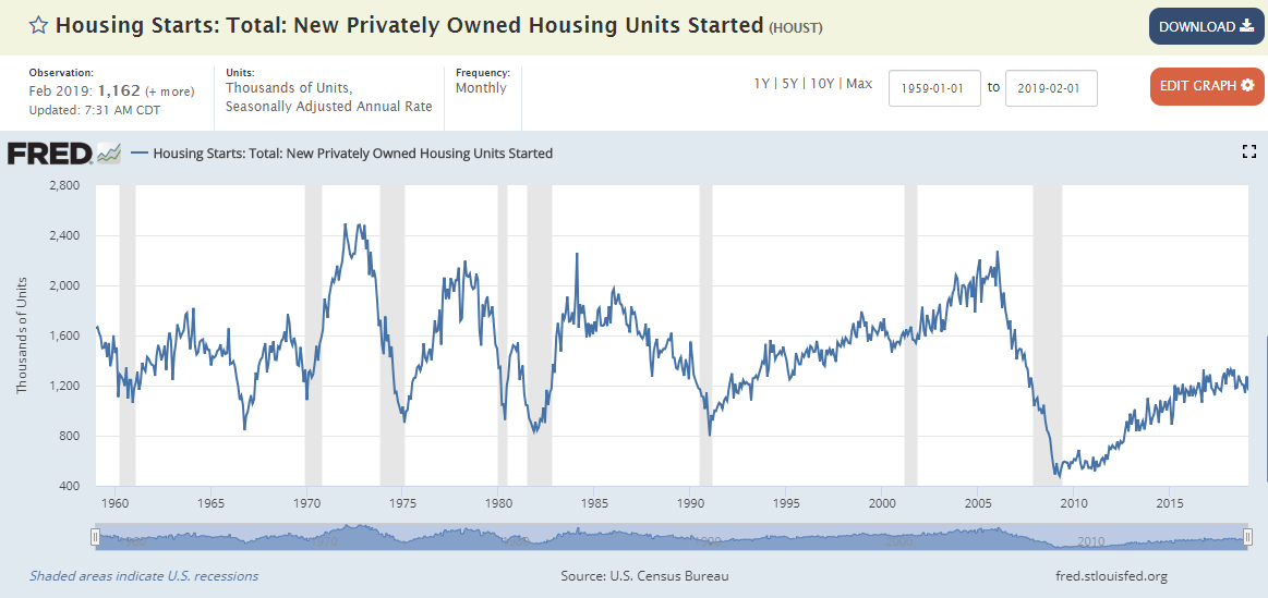 Morning Report: Weak housing starts number