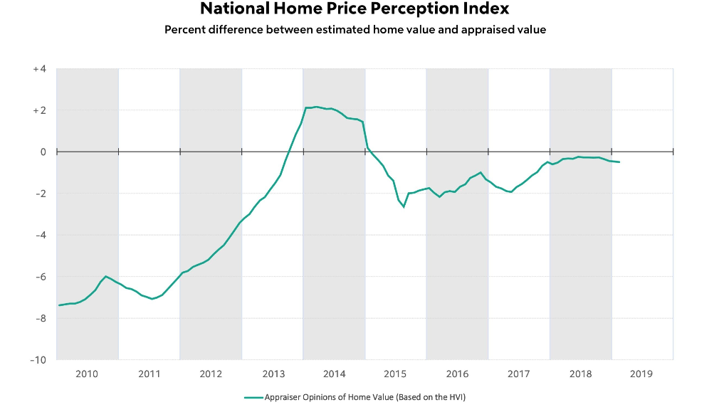 Morning Report: Gap between appraisals and homeowner perception widens slightly