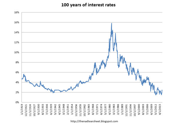 100 years of interest rates