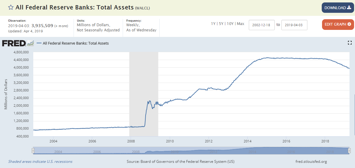Morning Report: The Fed's balance sheet will probably never return to pre-crisis levels.