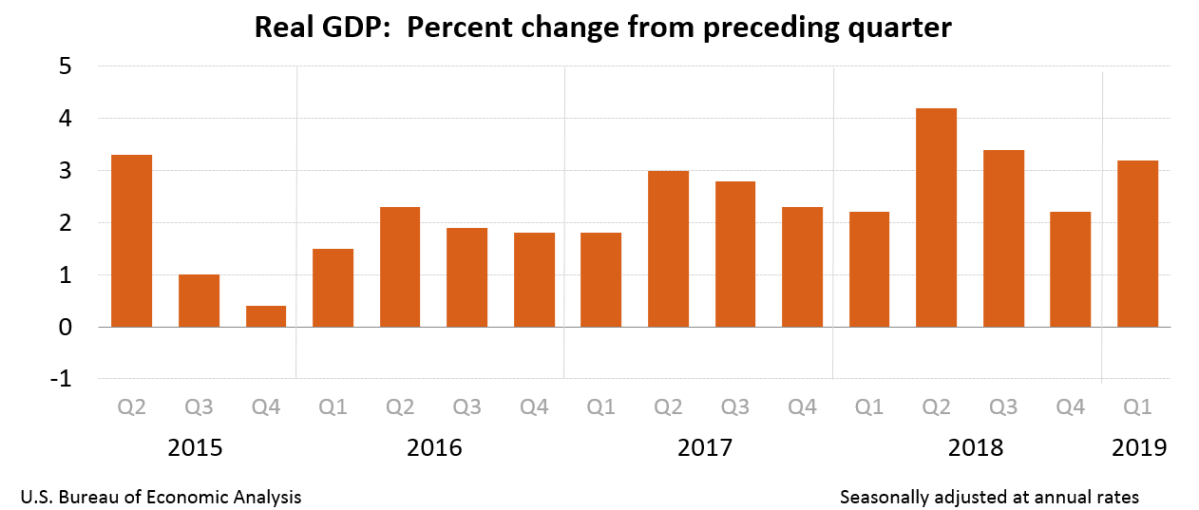 Morning Report: Surprisingly strong GDP report