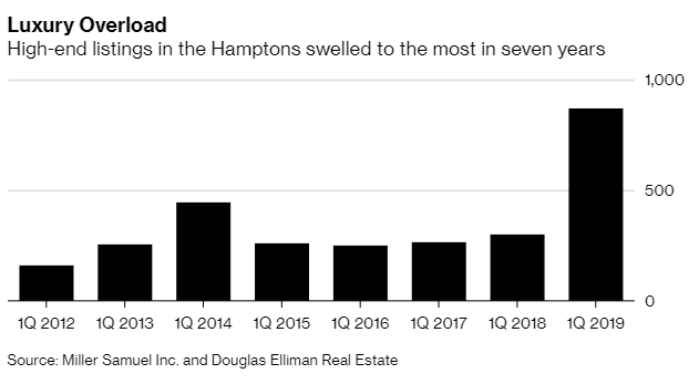 Morning Report: Hamptons Real estate is for sale