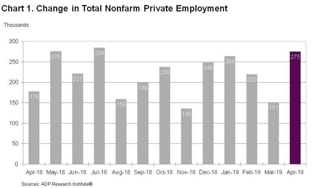 Morning Report: Blowout ADP jobs number