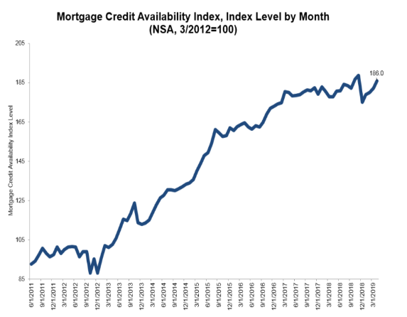 Morning Report: Mortgage credit expands