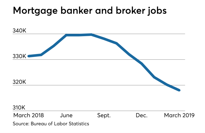 Morning Report: Mortgage jobs continue to fall