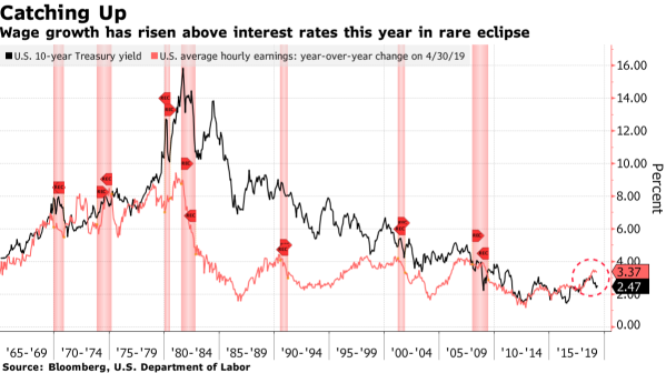 wage growth versus interest rates
