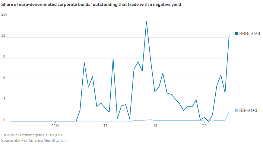 Morning Report: Negative yielding corporate debt.