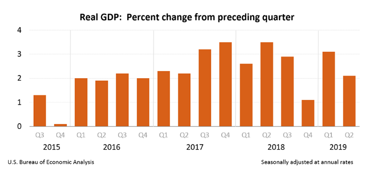 Morning Report; GDP comes in better than expected