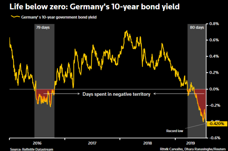 Morning Report: German bonds set a record streak of negative yields