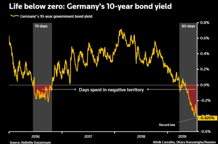 Morning Report: German bonds set a record streak of negativeyields