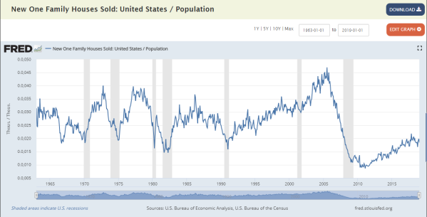 new home sales divided by population