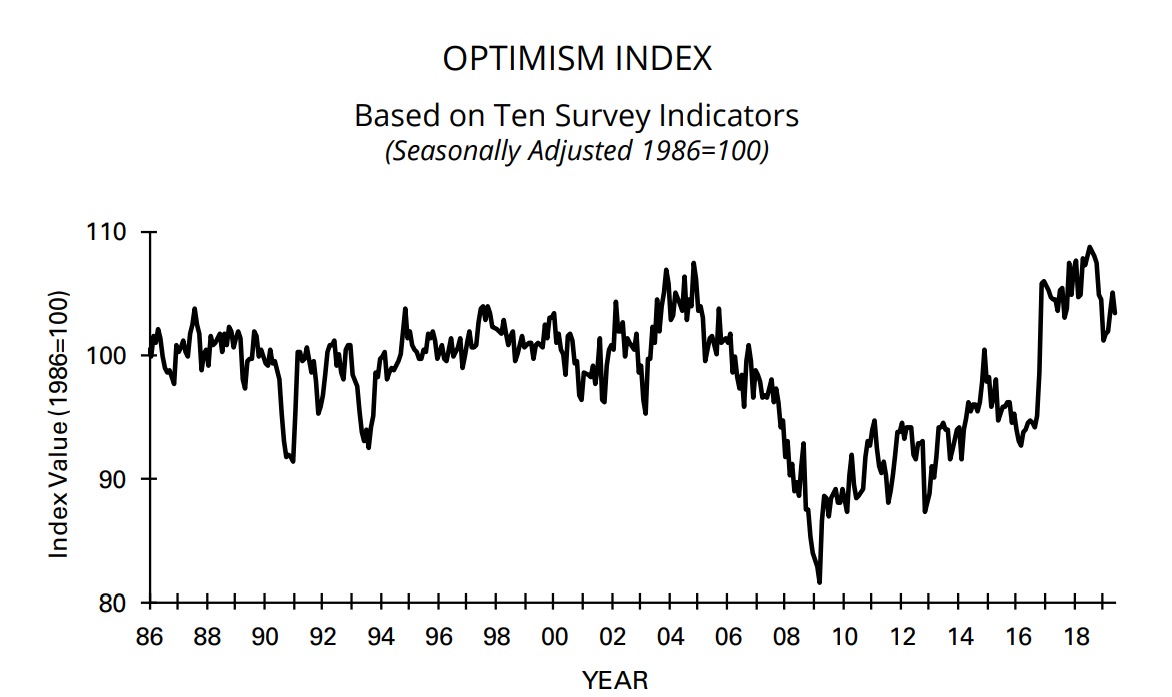 Morning Report: Small business optimism slips