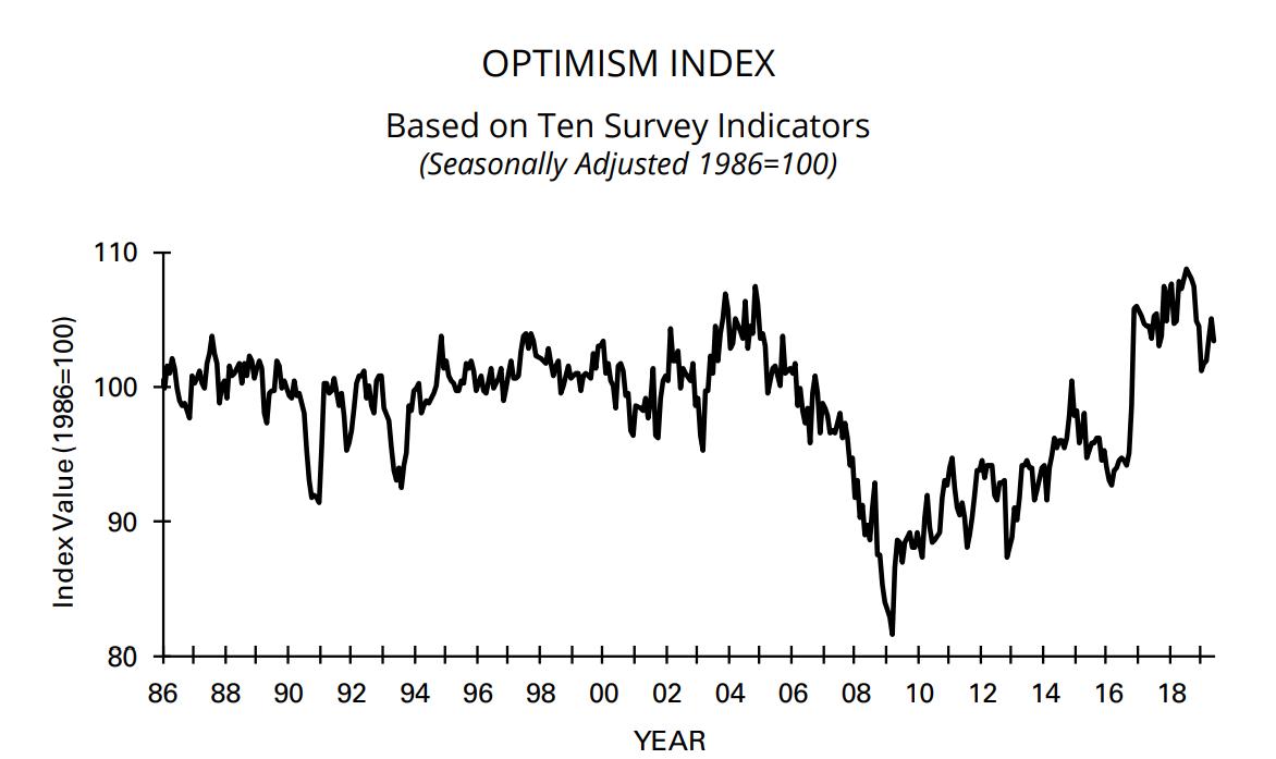 Morning Report: Small business optimismslips