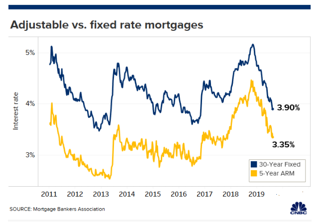 Morning Report: Adjustable rate mortgages becoming less attractive