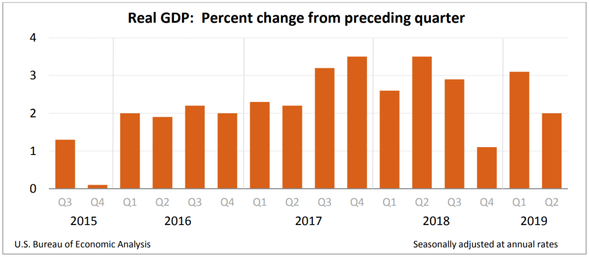Morning Report: Q2 GDP comes in at2%