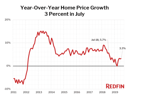 Redfin price chart