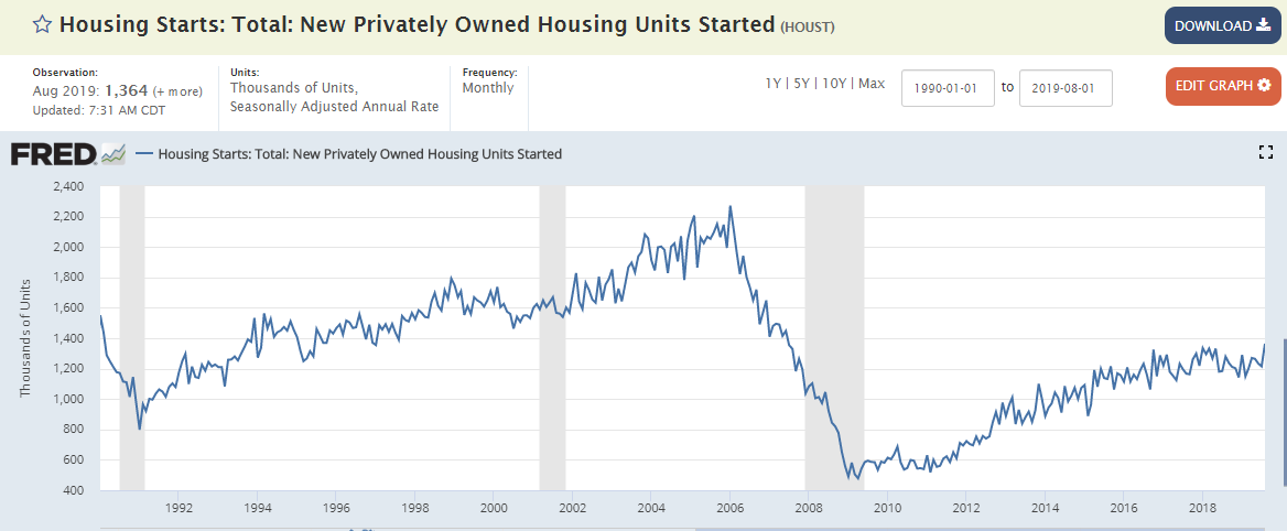 Morning Report: Housing is coming back
