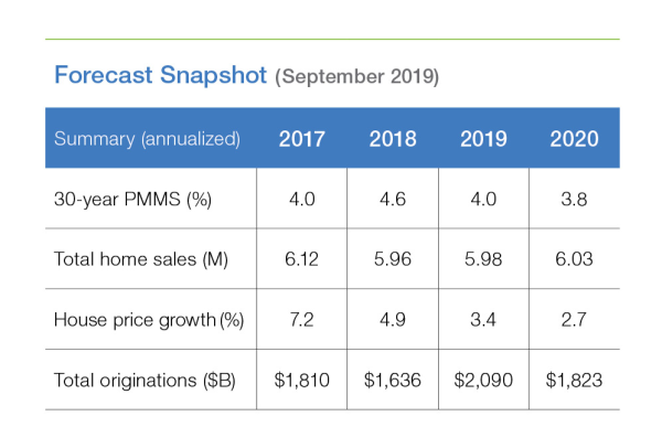 Freddie Mac forecasts