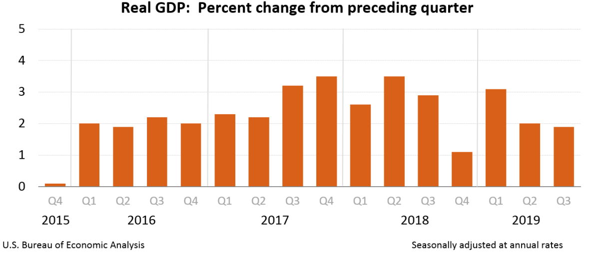 Morning Report: Third quarter GDP comes in stronger than expected