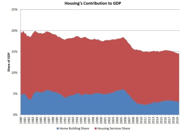 housing GDP