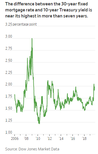 primary market spreads