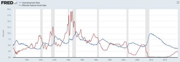 unemployment vs fed funds