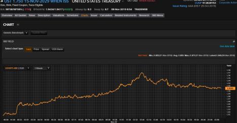 11-7 bond chart