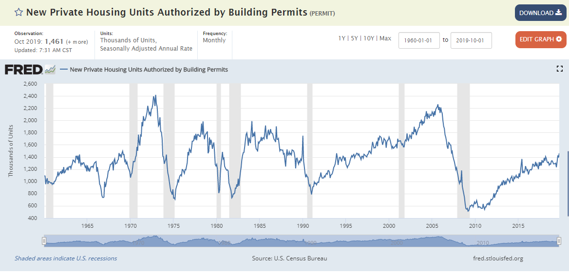 Morning Report: Big jump in building permits