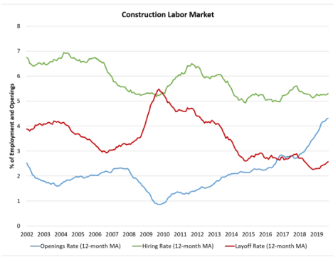 construction labor market