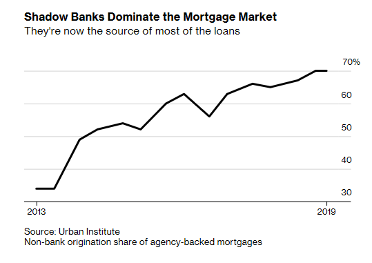 nonbank share