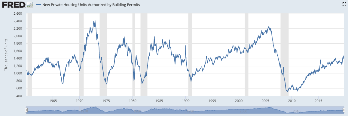 Morning Report: Housing starts at a 12 year high