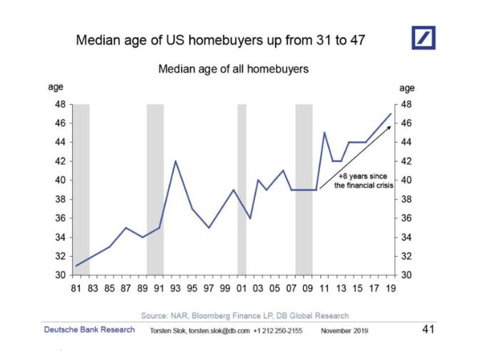 median age of us homebuyer