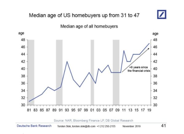median age of us homebuyer