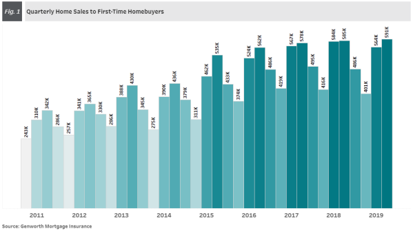 quarterly sales to first time homebuyers