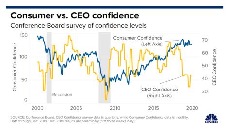 CEO confidence