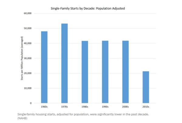 starts by population