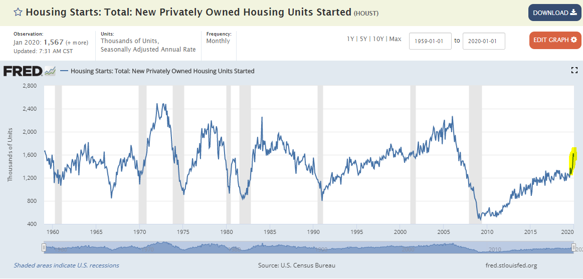 Morning Report: Housing starts jump