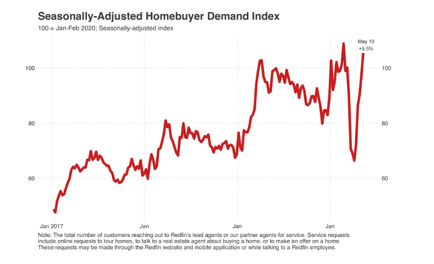 Morning Report: Home demand is back