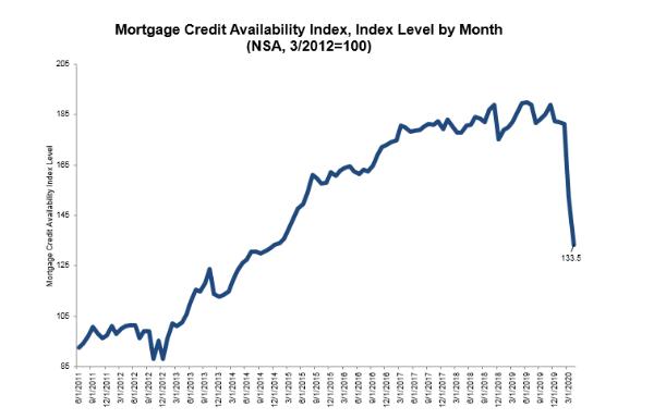 Morning Report: Mortgage CreditTightens