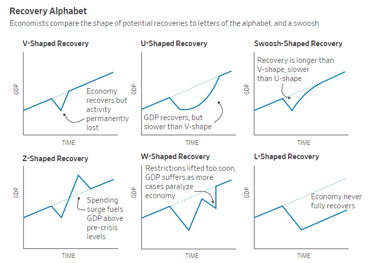 Morning Report: What will be the shape of therecovery?