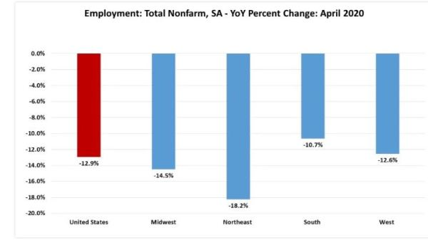 regional job losses