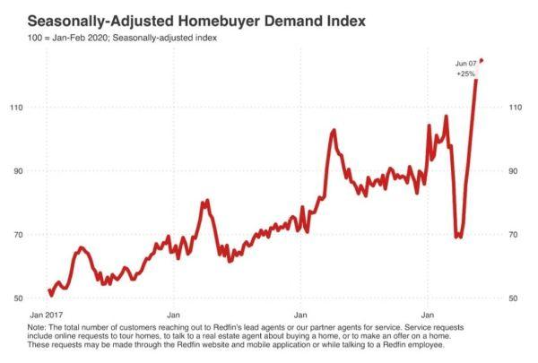 homebuyer demand