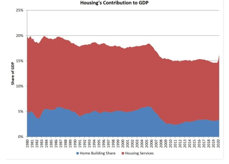 Morning Report: Housing's contribution to GDP hits a 13 year high.