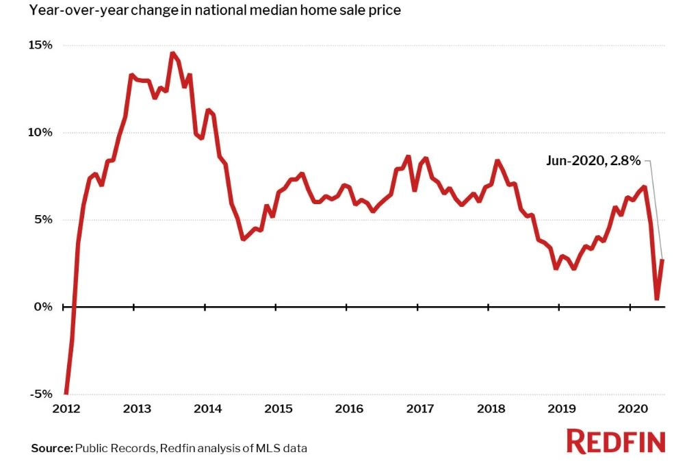 Morning Report: Median home prices rise